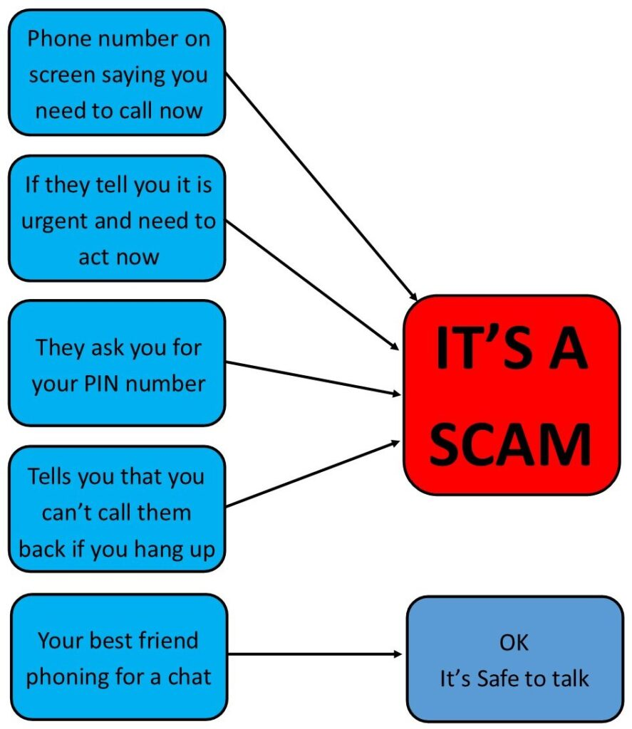 Use our flowchart to help spot a scam